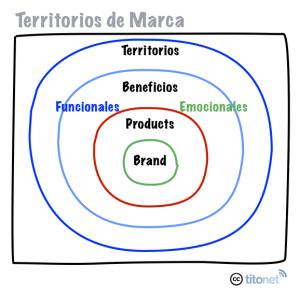 territoriosMarca