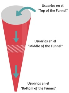 Embudo_Funnel_Conversion_MarketingLoveStories