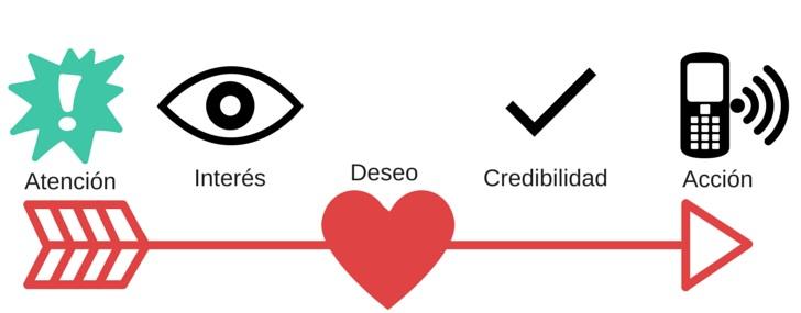 http://www.makinglovemarks.es/wp-content/uploads/2015/03/Estrategia_Plan_de_Contenidos_MarketingLoveStories.jpg